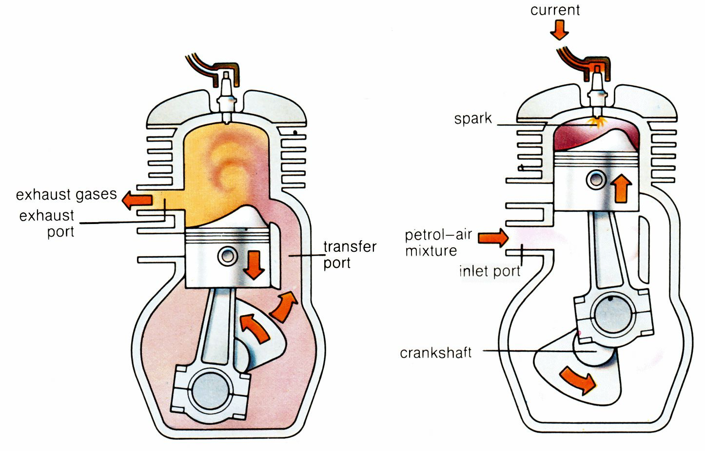 How Does a 2 Stroke Engine Work | Cycle World | Two Stroke Engine Parts Diagram |  | Cycle World