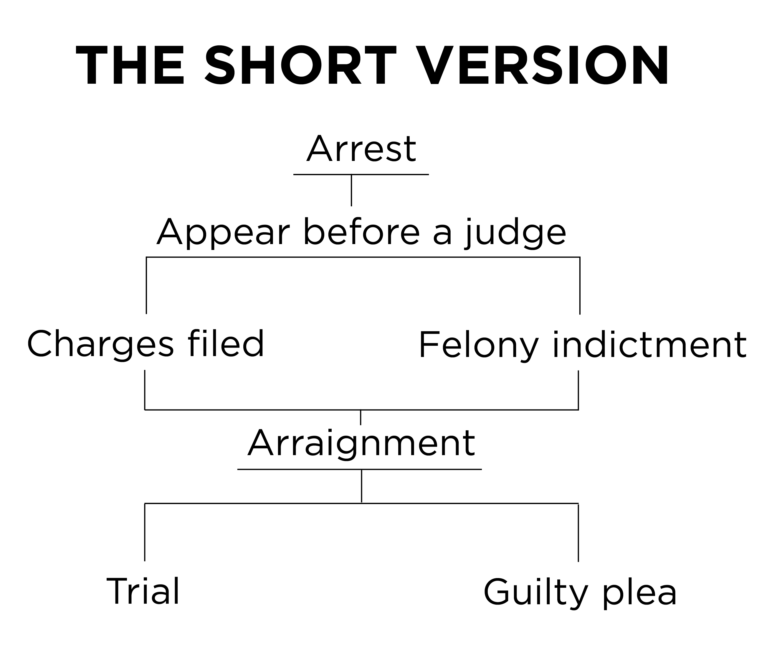 Arrest, arraignment, indictment, trial: How does Texas