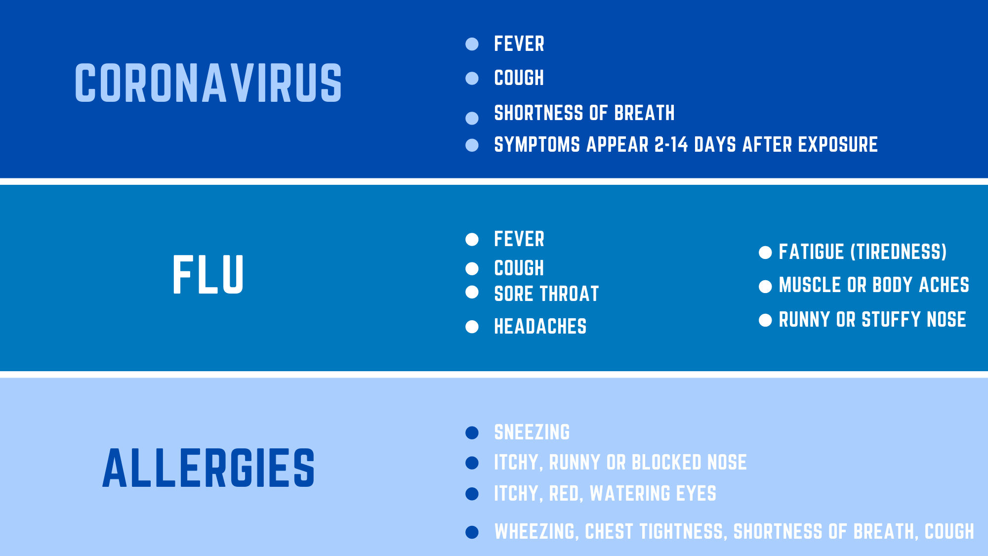 Doctors Trying To Clear Up The Confusion Between Covid 19 And Flu