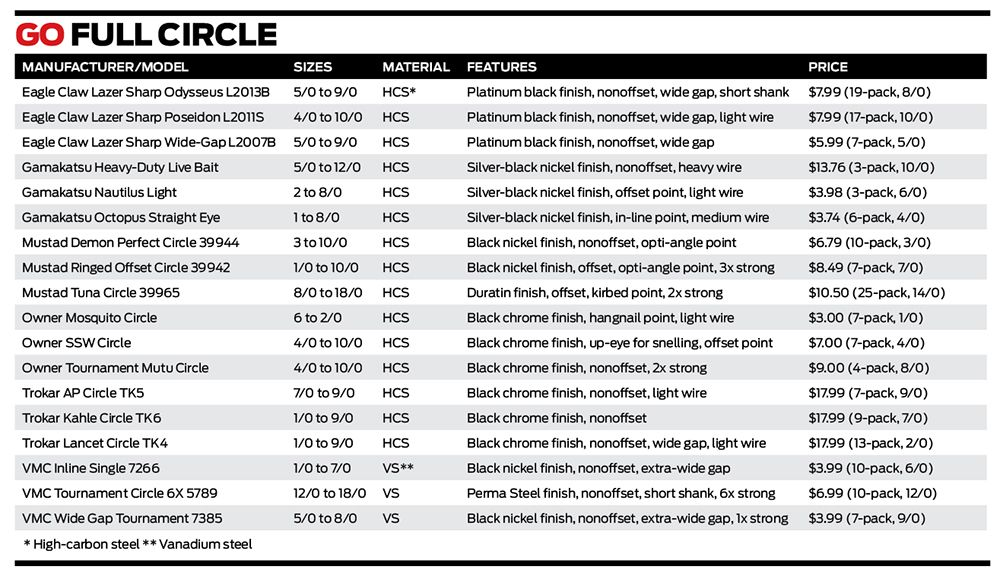 Best Circle Hooks for Saltwater Fishing, Size Chart | Sport Fishing