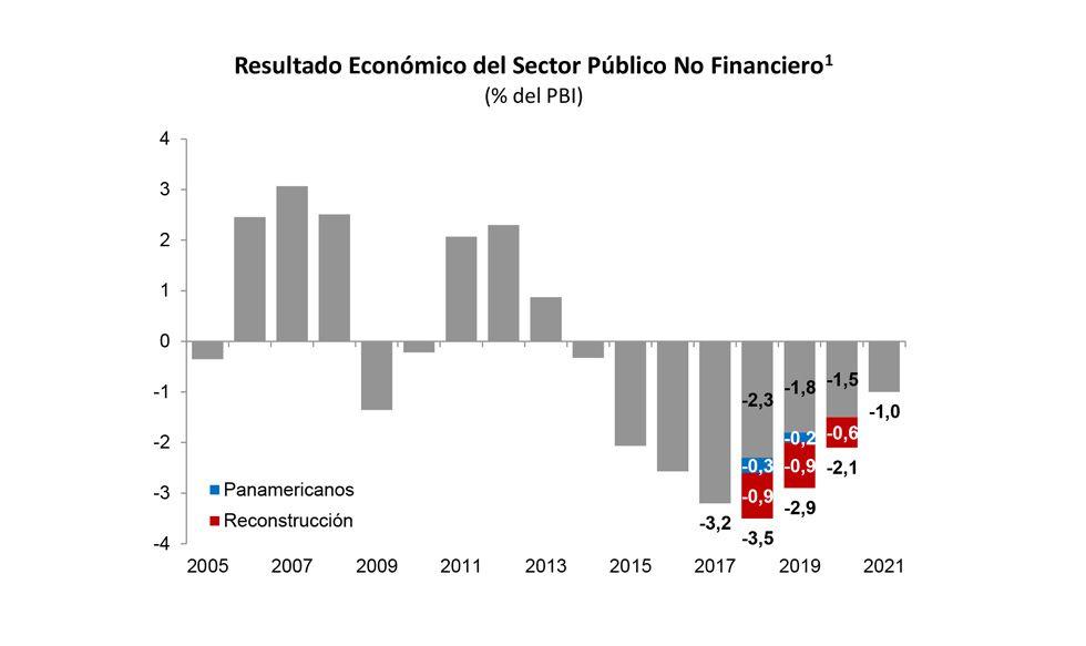 El Perú de Vizcarra | Economía | Gestión