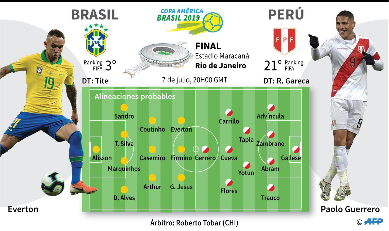 Ver Perú vs  Brasil EN VIVO: fecha, horarios y canales para