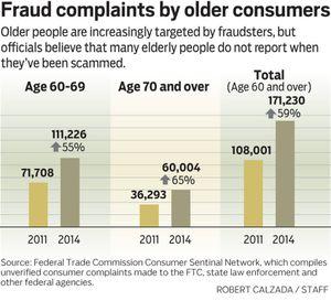 Elderly A Popular Target For Scams