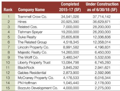 Trammell Crow Hines Ranked As Country S Largest Property Developers