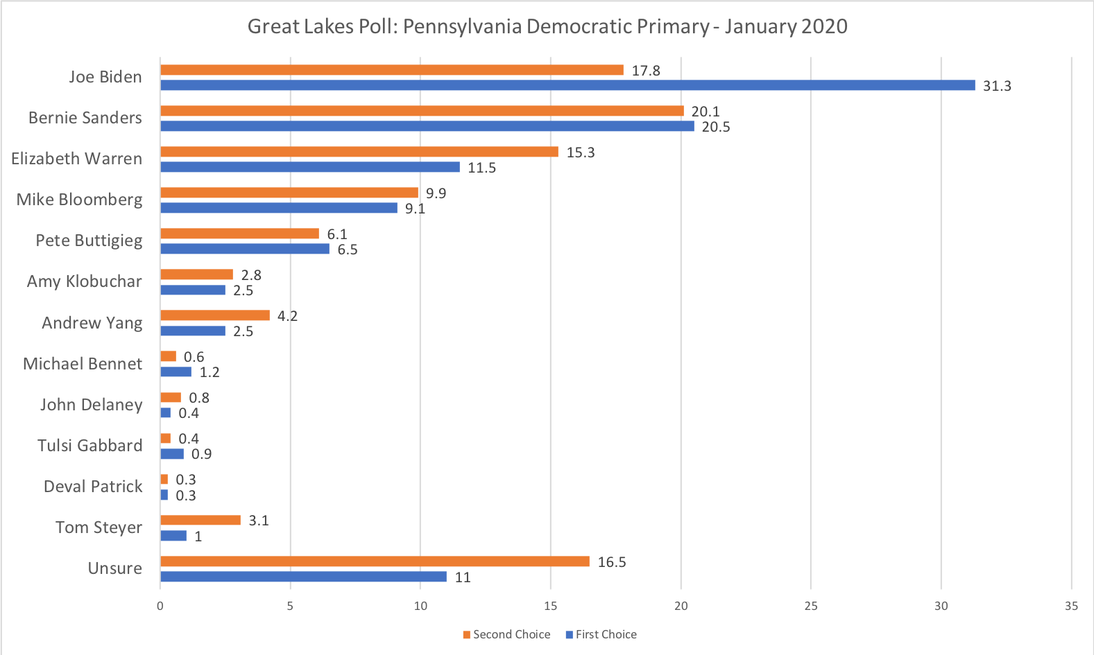 Poll Of Great Lakes Voters Shows Good News For Joe Biden Bernie Sanders Cleveland Com
